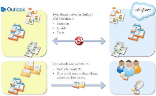 Salesforce For Outlook Training